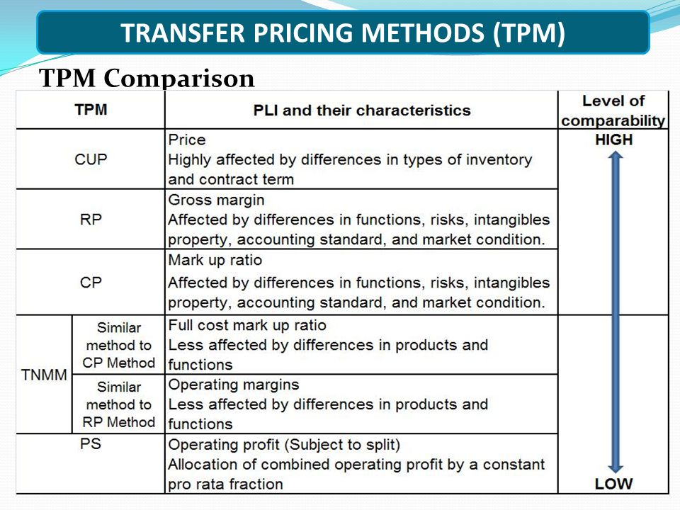 TRANSFER PRICING METHODS (TPM) TPM Comparison