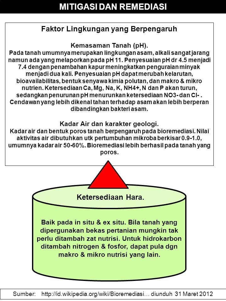 MITIGASI DAN REMEDIASI Faktor Lingkungan yang Berpengaruh Kemasaman Tanah (pH). Pada tanah umumnya merupakan lingkungan asam, alkali sangat jarang nam