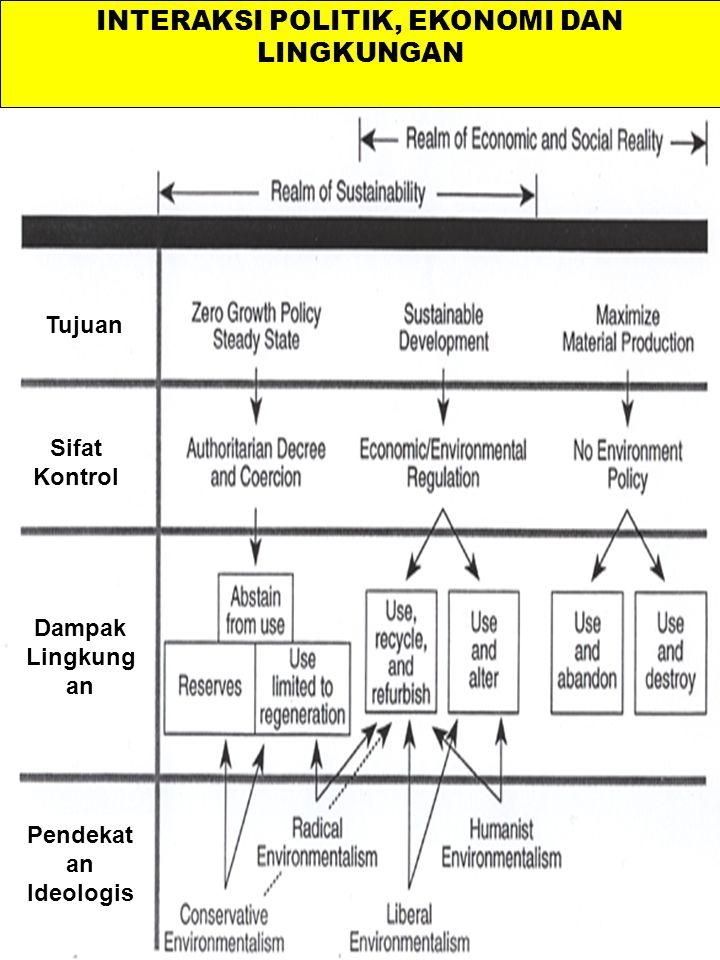 INTERAKSI POLITIK, EKONOMI DAN LINGKUNGAN Dampak Lingkung an Pendekat an Ideologis Sifat Kontrol Tujuan
