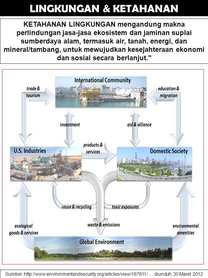LINGKUNGAN & KETAHANAN KETAHANAN LINGKUNGAN mengandung makna perlindungan jasa-jasa ekosistem dan jaminan suplai sumberdaya alam, termasuk air, tanah,