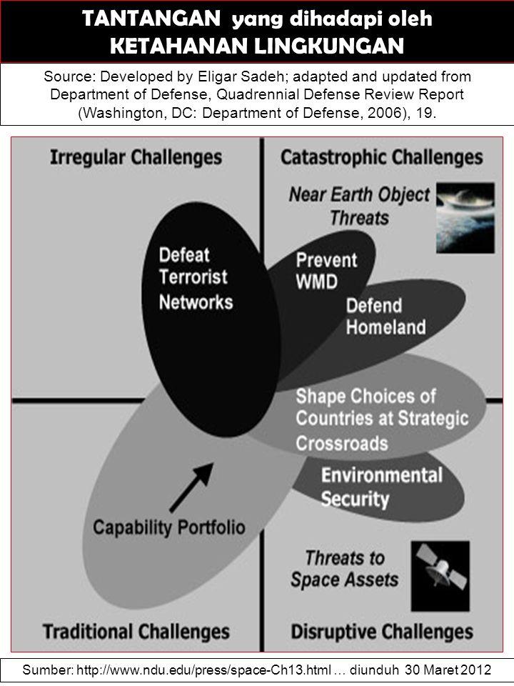 TANTANGAN yang dihadapi oleh KETAHANAN LINGKUNGAN Source: Developed by Eligar Sadeh; adapted and updated from Department of Defense, Quadrennial Defen