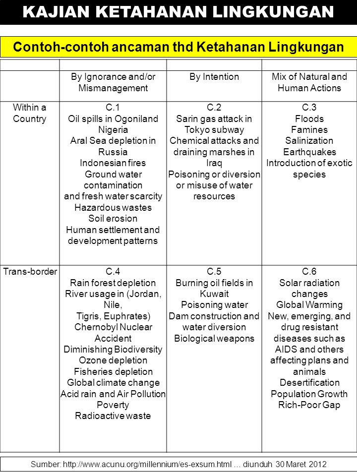 Contoh-contoh ancaman thd Ketahanan Lingkungan Sumber: http://www.acunu.org/millennium/es-exsum.html … diunduh 30 Maret 2012 By Ignorance and/or Misma