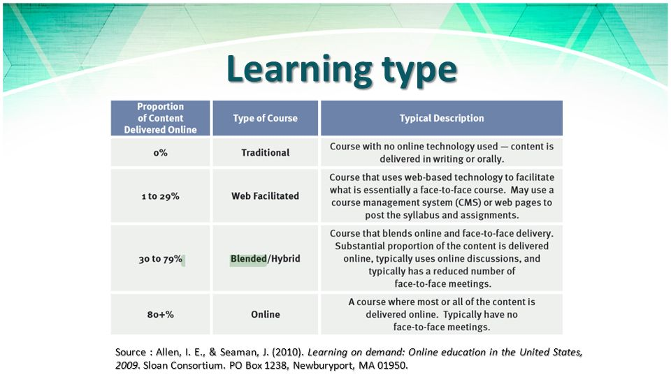 Learning type Source : Allen, I. E., & Seaman, J. (2010). Learning on demand: Online education in the United States, 2009. Sloan Consortium. PO Box 12