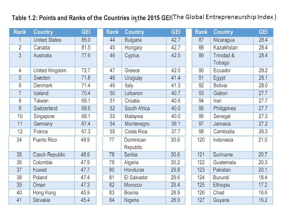 (The Global Entrepreneurship Index )