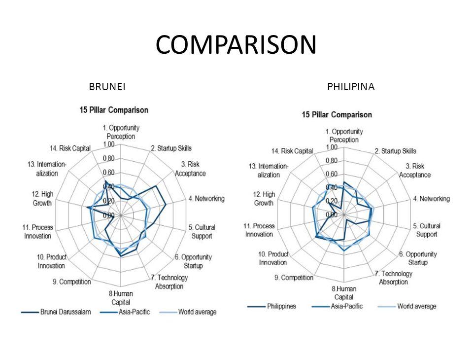 COMPARISON PHILIPINABRUNEI