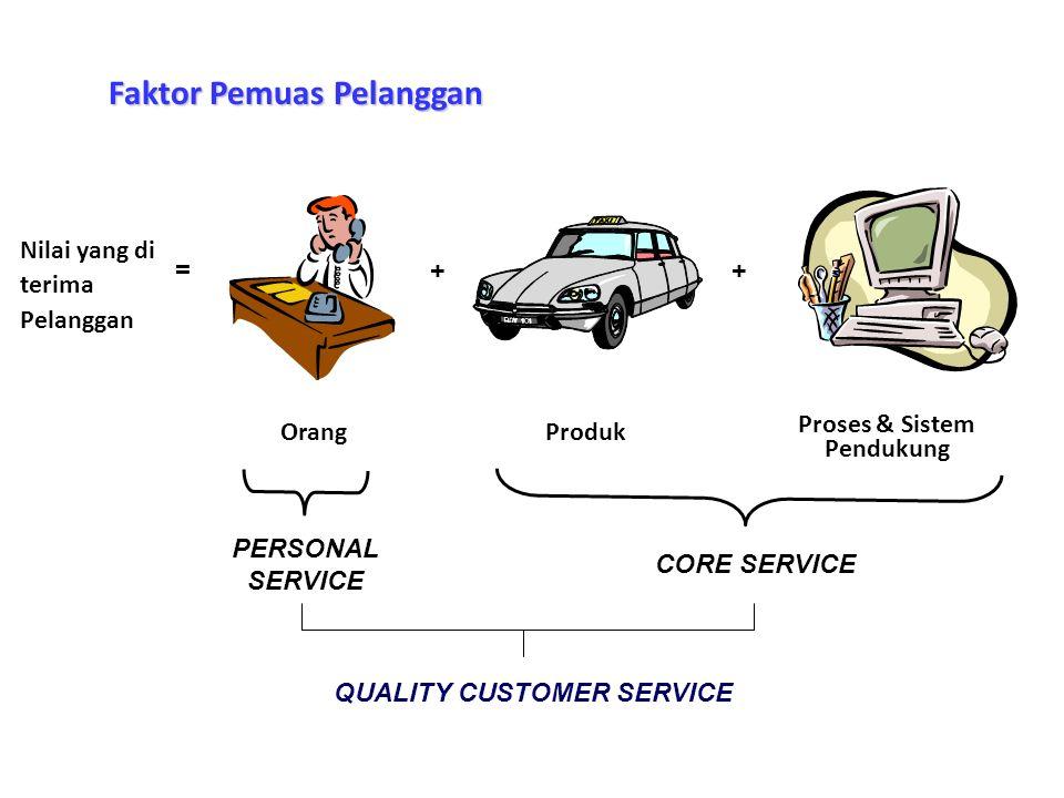 =++ Nilai yang di terima Pelanggan OrangProduk Proses & Sistem Pendukung CORE SERVICE PERSONAL SERVICE QUALITY CUSTOMER SERVICE Faktor Pemuas Pelanggan