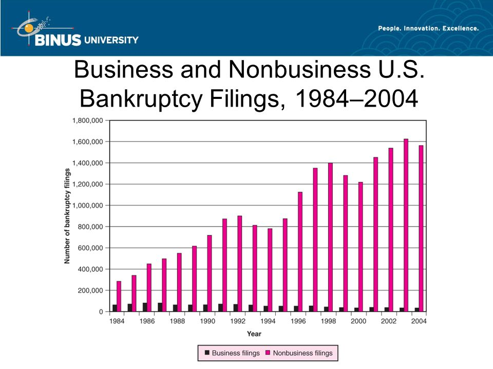 Business and Nonbusiness U.S. Bankruptcy Filings, 1984–2004 >