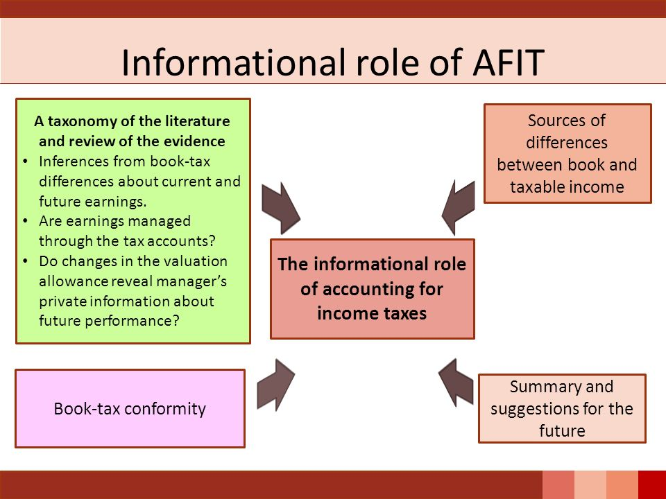 Informational role of AFIT Summary and suggestions for the future The informational role of accounting for income taxes Book-tax conformity Sources of