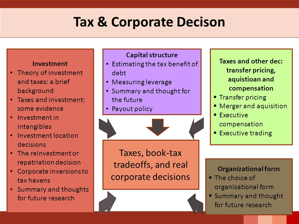 Tax & Corporate Decison Capital structure Estimating the tax benefit of debt Measuring leverage Summary and thought for the future Payout policy Taxes