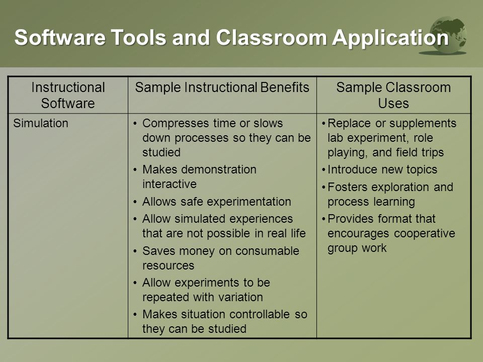 Instructional Software Sample Instructional BenefitsSample Classroom Uses Instructional GamesProvides highly motivating format for practice Replace worksheet and exercise Provide format that encourages cooperative group work Rewards good work Problem SolvingDirected benefits: Focuses attention on required problem solving skills Constructivist: Allows self- discovery of principles Allow concentrated practice of key problem solving skills Foster exploration and process of learning Provides format that encourages cooperative group work Software Tools and Classroom Application