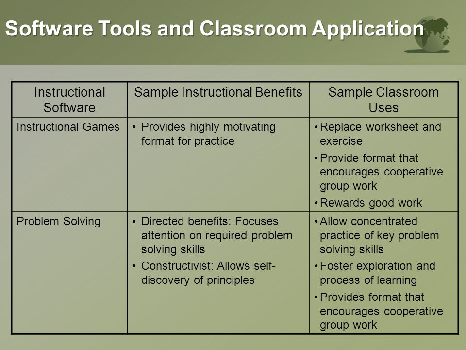 Sample Software ToolsSample Classroom Uses Word ProcessingTeacher letters, flyer, and other document; student writing processes; dynamics group products; language exercises SpreadsheetsDemonstration of math principles; student tables and charts; support for math problem solving; data storage and analysis; projecting grades DatabasesTeacher resource inventories; personalized letters; ready access to student information; support for teaching research and study skill, organization skills, posing and testing hypotheses, searching for information during research Desktop publishing software Working individually or small groups, student create their own letterhead, brochures, flayers/poster, newsletters, books.