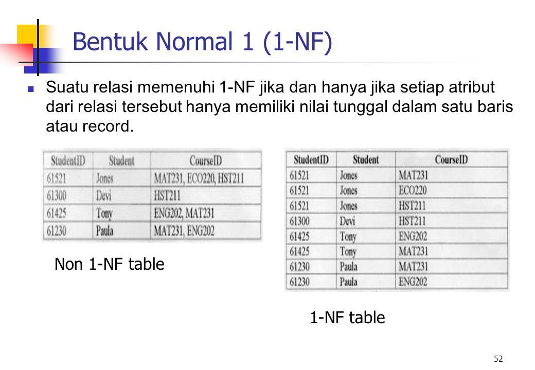 52 Bentuk Normal 1 (1-NF) Suatu relasi memenuhi 1-NF jika dan hanya jika setiap atribut dari relasi tersebut hanya memiliki nilai tunggal dalam satu b