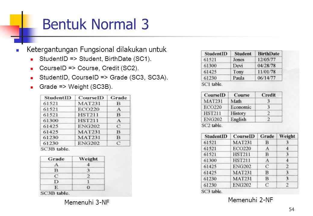 54 Bentuk Normal 3 Ketergantungan Fungsional dilakukan untuk StudentID => Student, BirthDate (SC1). CourseID => Course, Credit (SC2). StudentID, Cours
