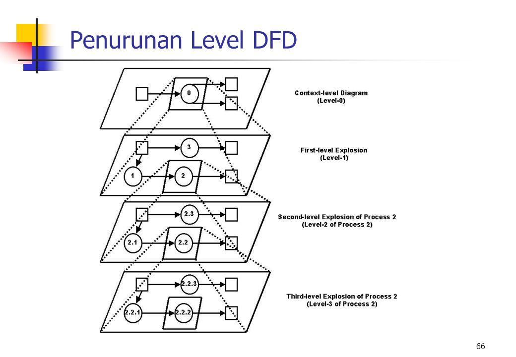 66 Penurunan Level DFD