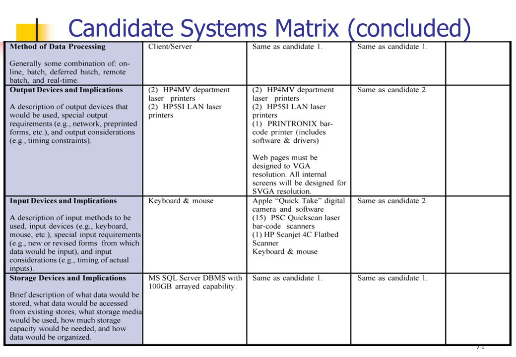71 Candidate Systems Matrix (concluded)