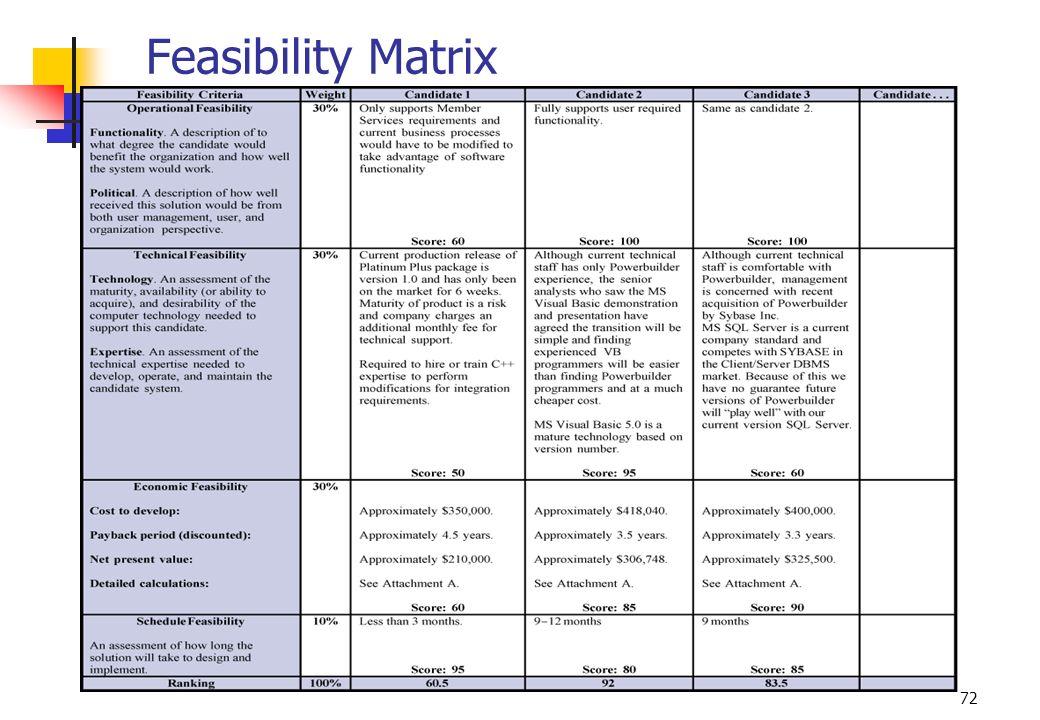 72 Feasibility Matrix