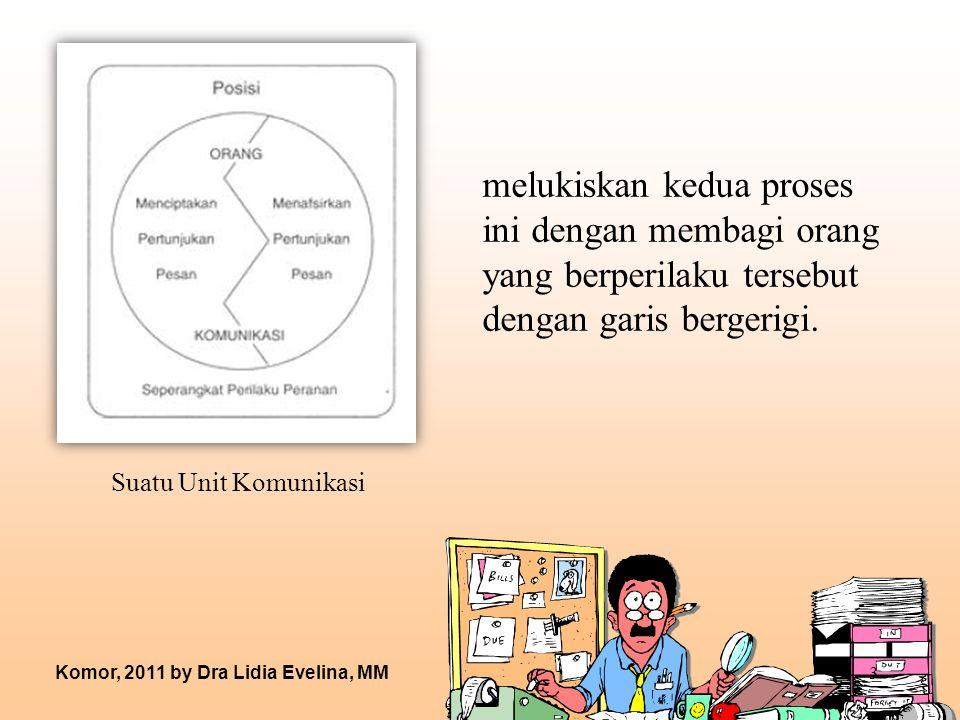 Informasi Sebagai Pertunjukan Pesan Informasi : istilah yang merujuk pada apa yang disebut sebagai pertunjukan pesan.