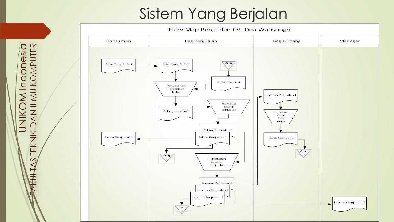 UNIKOM Indonesia FAKULTAS TEKNIK DAN ILMU KOMPUTER UNIKOM Indonesia FAKULTAS TEKNIK DAN ILMU KOMPUTER NO KEGIATAN 2013 MaretAprilMeiJuni 1234123412341234 1 Mengidentifikasi Kebutuhan Pemakai 2 Mengembangkan Prototype 3 Menentukan Apakah Prototype Dapat Oleh Pemesan atau Pemakai 4 Mengadakan Sistem Operasional 5 Menguji Sistem Operasional 6 Menentukan Sistem Operasional 7Implementasi Sistem Lokasi dan Waktu Penelitian