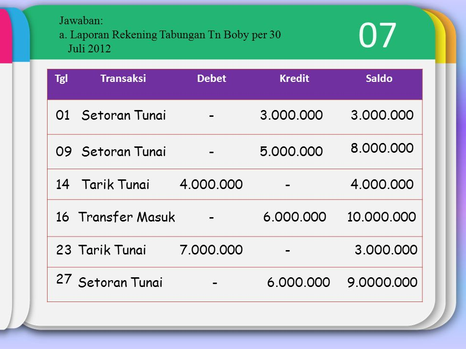 07 Jawaban: a. Laporan Rekening Tabungan Tn Boby per 30 Juli 2012 TglTransaksiDebetKreditSaldo 01Setoran Tunai-3.000.000 09Setoran Tunai-5.000.000 8.0