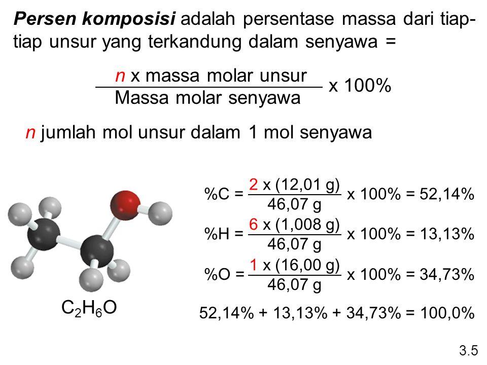 Persen komposisi adalah persentase massa dari tiap- tiap unsur yang terkandung dalam senyawa = n x massa molar unsur Massa molar senyawa x 100% n juml