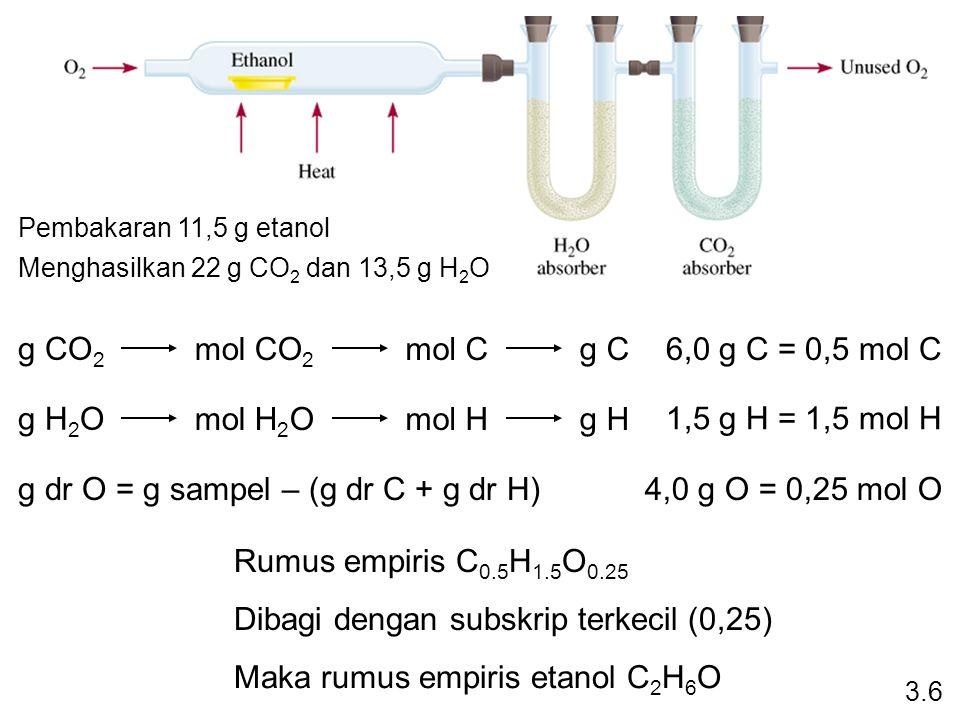 3.6 g CO 2 mol CO 2 mol Cg C g H 2 O mol H 2 Omol Hg H g dr O = g sampel – (g dr C + g dr H) Pembakaran 11,5 g etanol Menghasilkan 22 g CO 2 dan 13,5