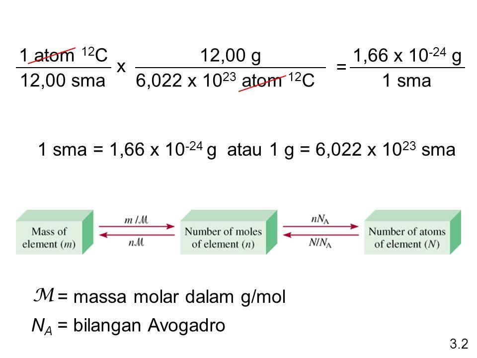 1 sma = 1,66 x 10 -24 g atau 1 g = 6,022 x 10 23 sma 1 atom 12 C 12,00 sma x 12,00 g 6,022 x 10 23 atom 12 C = 1,66 x 10 -24 g 1 sma 3.2 M = massa mol