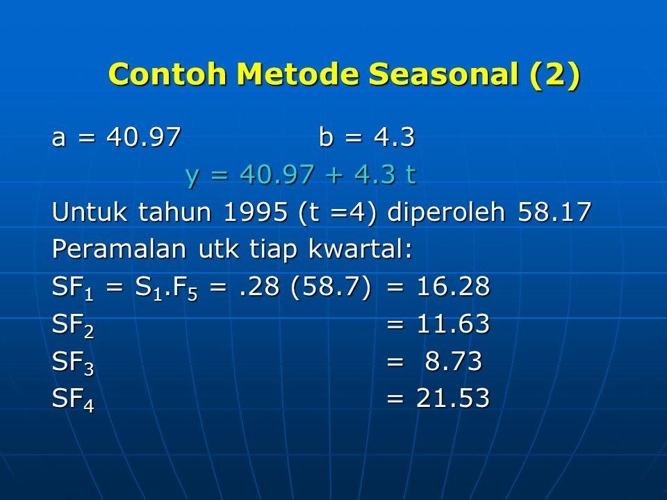 a = 40.97b = 4.3 y = 40.97 + 4.3 t Untuk tahun 1995 (t =4) diperoleh 58.17 Peramalan utk tiap kwartal: SF 1 = S 1.F 5 =.28 (58.7) = 16.28 SF 2 = 11.63 SF 3 = 8.73 SF 4 = 21.53 Contoh Metode Seasonal (2)