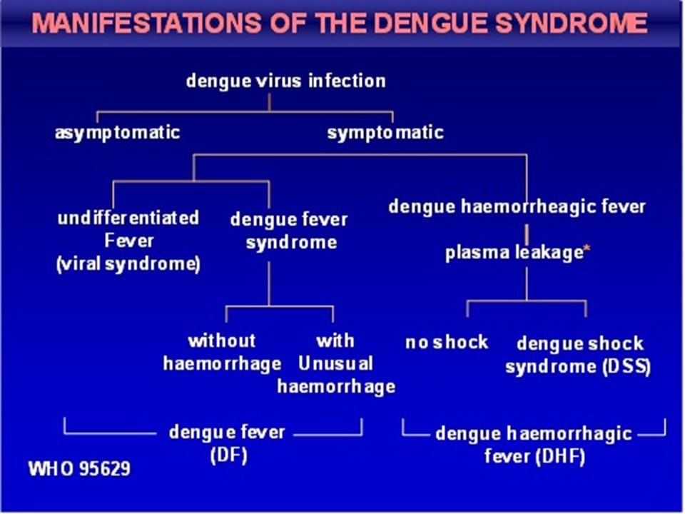 Demam Dengue – Tersangka Demam mendadak tinggi dengan 2 atau lebih manifesatsi di bawah ini: – Sakit kepala – Nyeri retro-orbita – Mialgia – Artralgia/ nyerin otot – Ruam – Manifestasi perdarahan (uji Tourniquet, petekie, epistaksis) – Leukopeni – Terbukti Identifikasi virus dan atau serologi – HI >1280 atau IgM/IgG serum konvalesen Pada KLB: Demam tinggi Tourniquet positif atau petekie Leukopenia (<5000) PPV 83% DEFINISI KASUS
