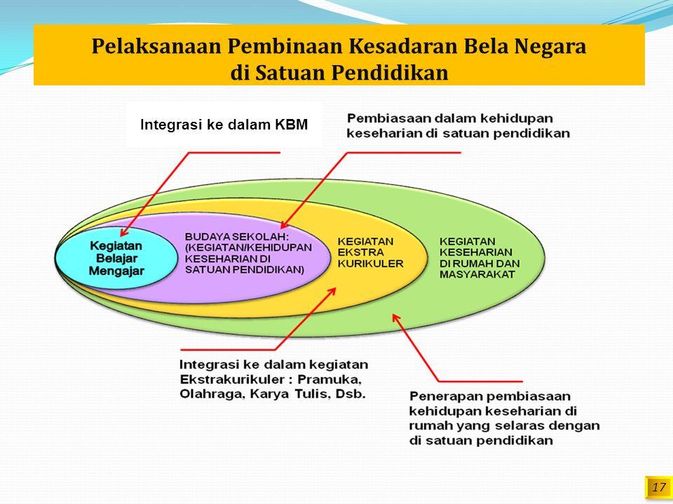 ANCAMAN - IDIOLOGI - POLITIK - SOSIAL BUDAYA - EKONOMI -HAN - TEKINFO HATI & PIKIR AN MANU SIA SDM : - INTELEKTUAL - KETRAMPILAN - ETOS KERJA - KESADA