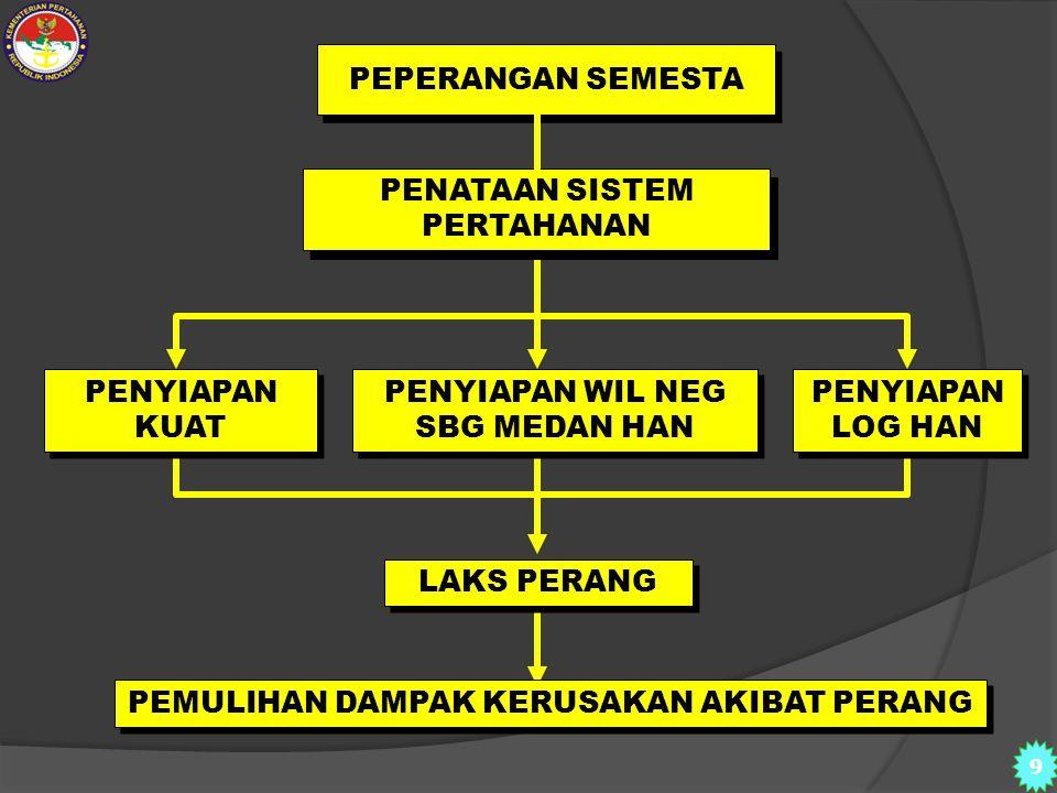 Latsarmil (kombatan) TNI KOMP. CADANGAN KOMP. PENDUKUNG Latsarmil (kombatan setelah Mobilisasi) SDA/B & Sarprasnas Industri strategis TA / profesi 2 3