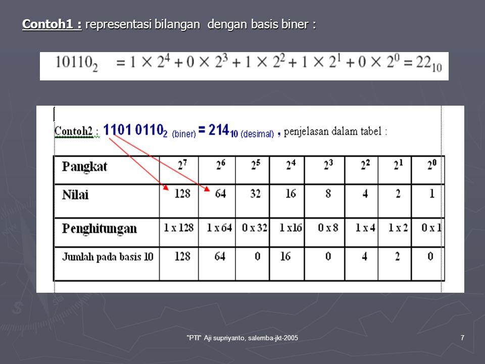 PTI Aji supriyanto, salemba-jkt-200518 Untuk mencari nilai biner dari desimal 42 ( 4210 = …………..2 ) dengan menggunakan metode tabel diatas yaitu nilai desimal yang akan dicari konversi binernya ( 42 ) dibagi dengan nilai basis biner terbesar dibawah nilai yang akan dikonversi ( 32 adalah nilai terbesar dibawah 42), sehingga 42/32, tuliskan nilai sisanya ( 10 ) kemudian dibagi dengan basis sesuai dengan urutannya ( 16 ), begitu seterusnya.