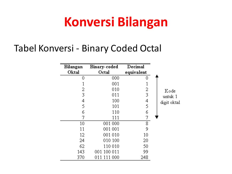 Konversi Bilangan Tabel Konversi - Binary Coded Octal