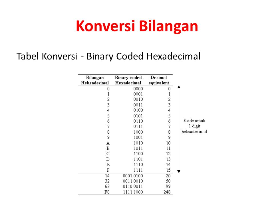 Konversi Bilangan Tabel Konversi - Binary Coded Hexadecimal