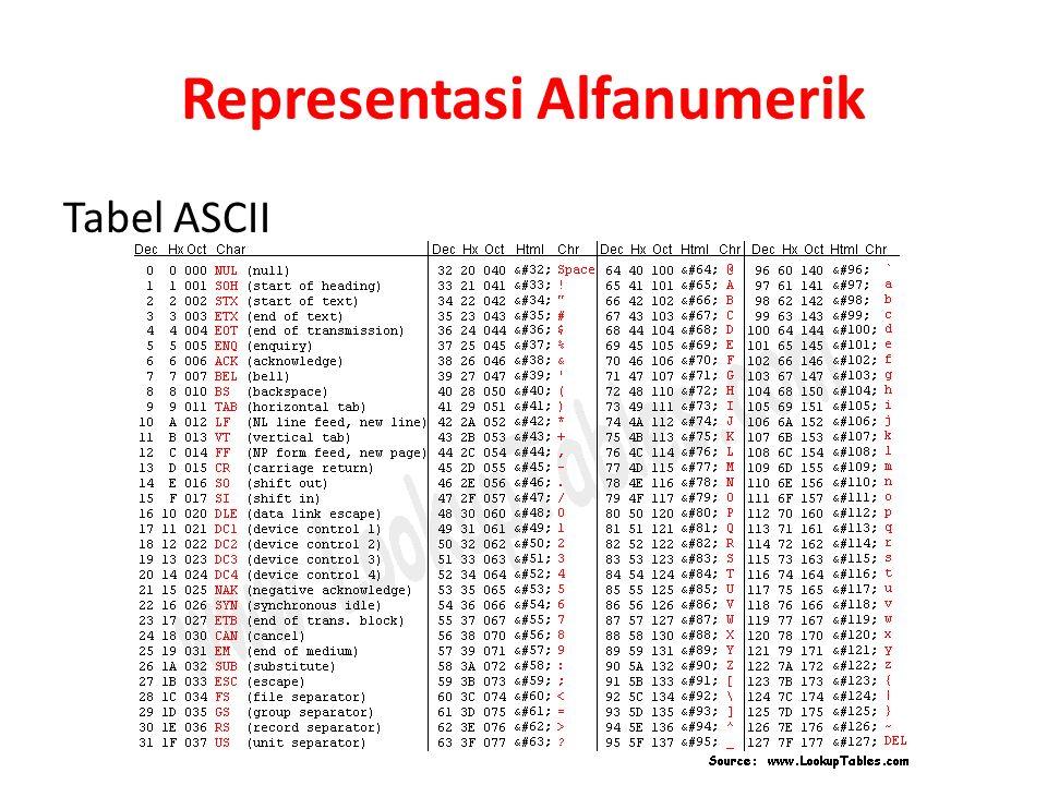 Representasi Alfanumerik Tabel ASCII