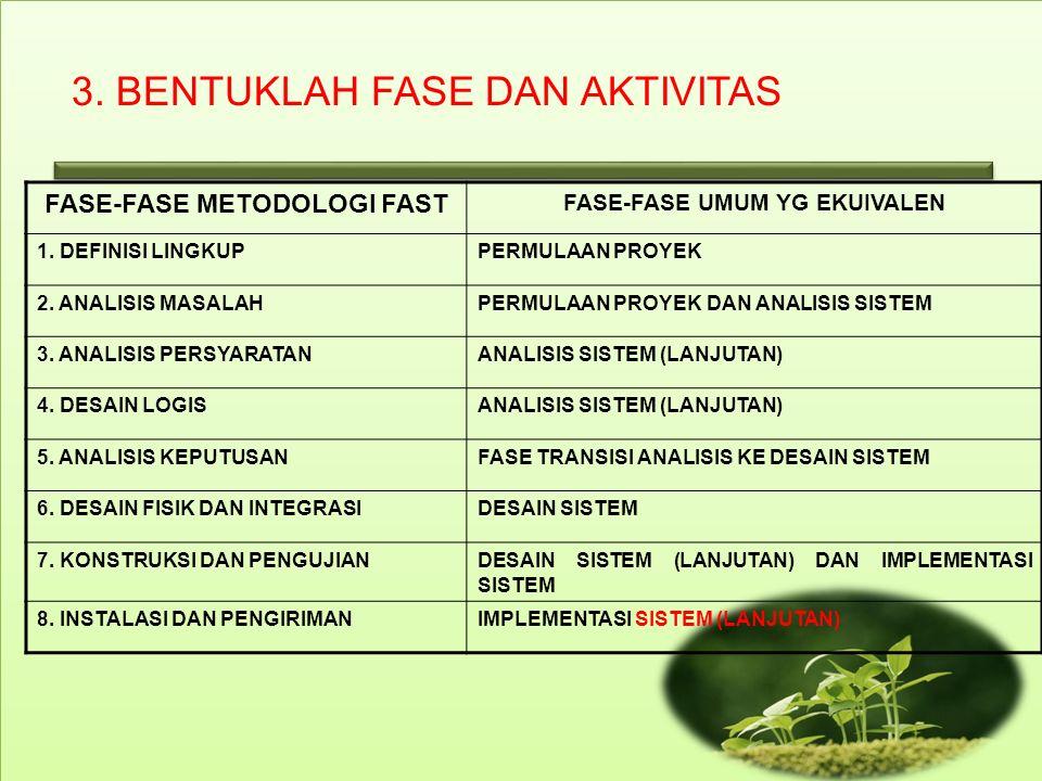 3. BENTUKLAH FASE DAN AKTIVITAS FASE-FASE METODOLOGI FAST FASE-FASE UMUM YG EKUIVALEN 1.