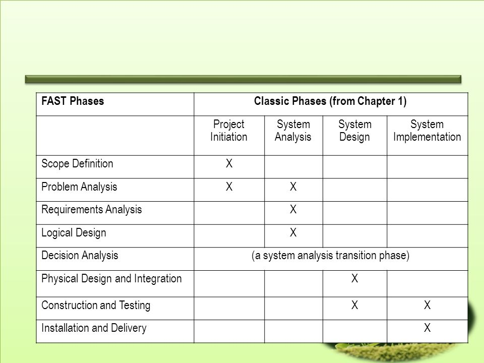 FAST PhasesClassic Phases (from Chapter 1) Project Initiation System Analysis System Design System Implementation Scope DefinitionX Problem AnalysisXX Requirements AnalysisX Logical DesignX Decision Analysis(a system analysis transition phase) Physical Design and IntegrationX Construction and TestingXX Installation and DeliveryX