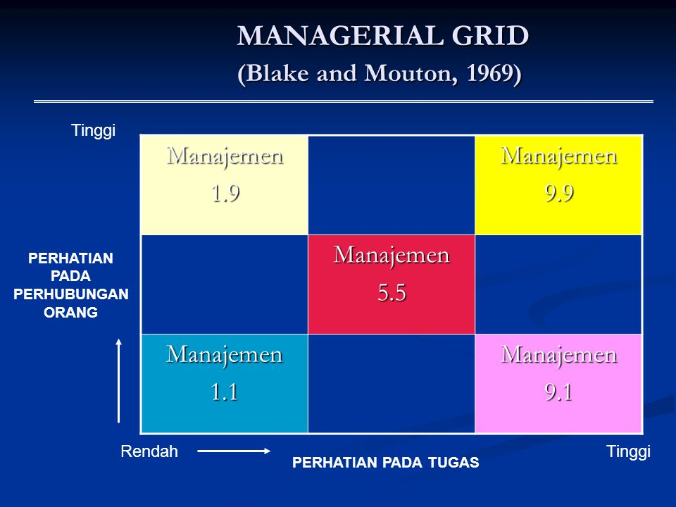 MANAGERIAL GRID (Blake and Mouton, 1969) MANAGERIAL GRID (Blake and Mouton, 1969) Manajemen1.9Manajemen9.9 Manajemen5.5 Manajemen1.1Manajemen9.1 Renda