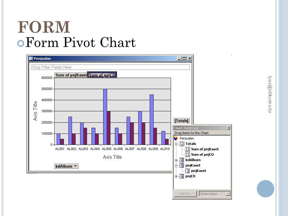 FORM tyas@stikom.edu Form Pivot Chart