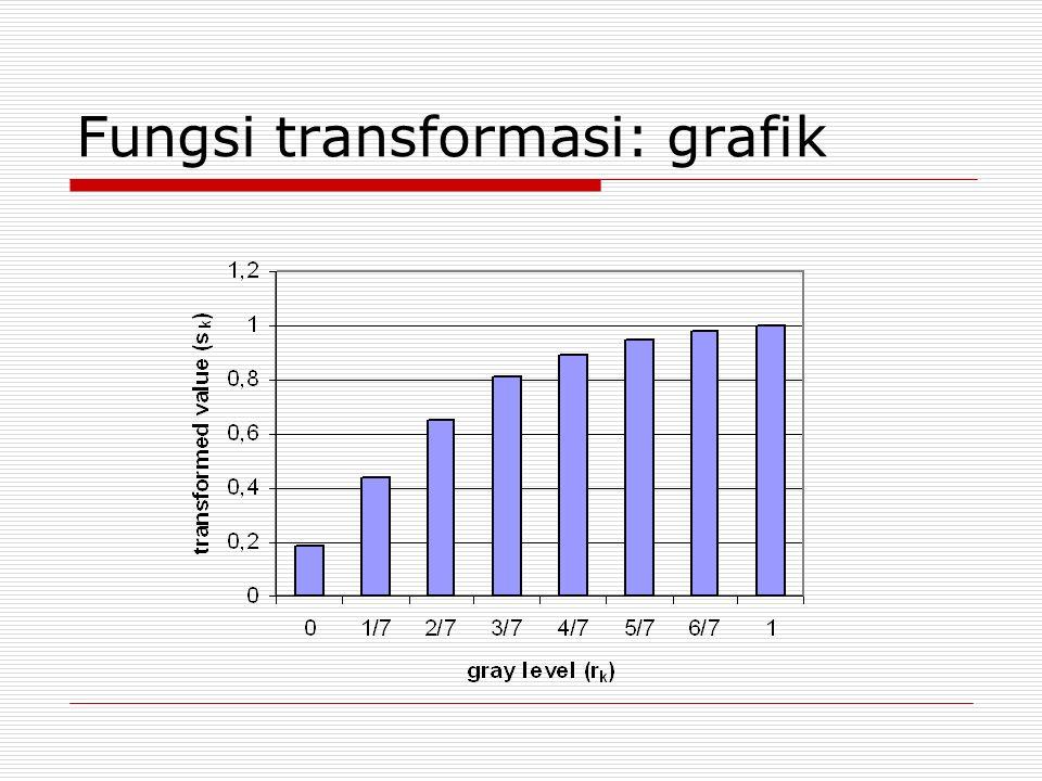 Fungsi transformasi: grafik