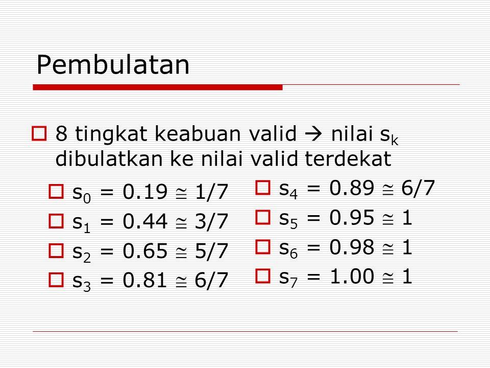 Pembulatan  s 0 = 0.19  1/7  s 1 = 0.44  3/7  s 2 = 0.65  5/7  s 3 = 0.81  6/7  s 4 = 0.89  6/7  s 5 = 0.95  1  s 6 = 0.98  1  s 7 = 1.