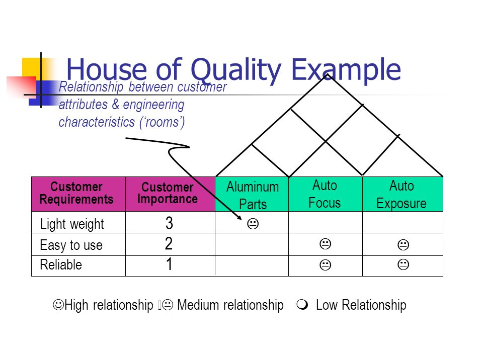 House of Quality Example High relationship  Medium relationship  Low Relationship Customer Requirements Customer Importance Light weight Easy to us