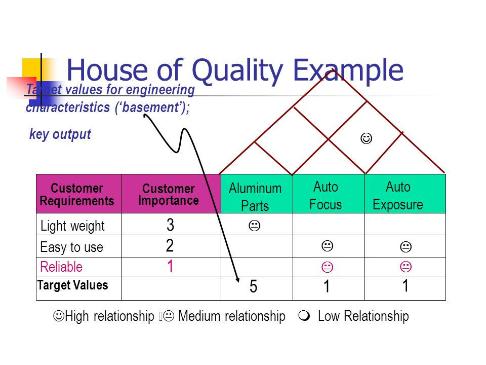 House of Quality Example High relationship  Medium relationship  Low Relationship Customer Requirements Customer Importance Target Values Light wei