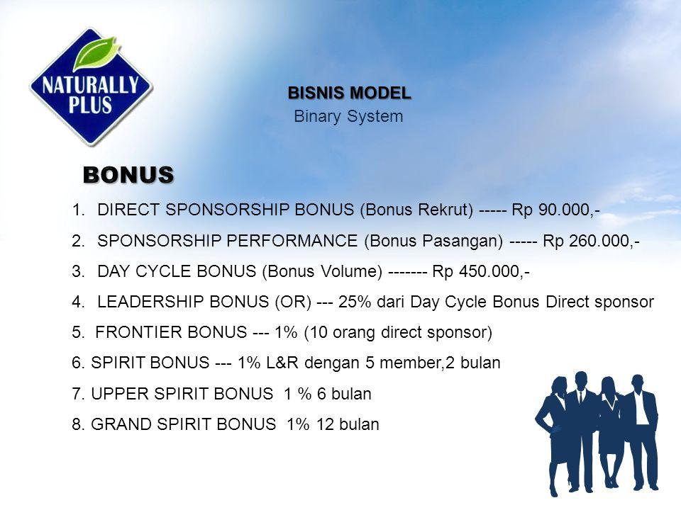 1.Direct sponsorship Bonus Recruit 1 DD Bonus sampai level satu Recruit 2 DD Bonus sampe level tiga Recruit 3 DD / lebih bonus sampe level 5