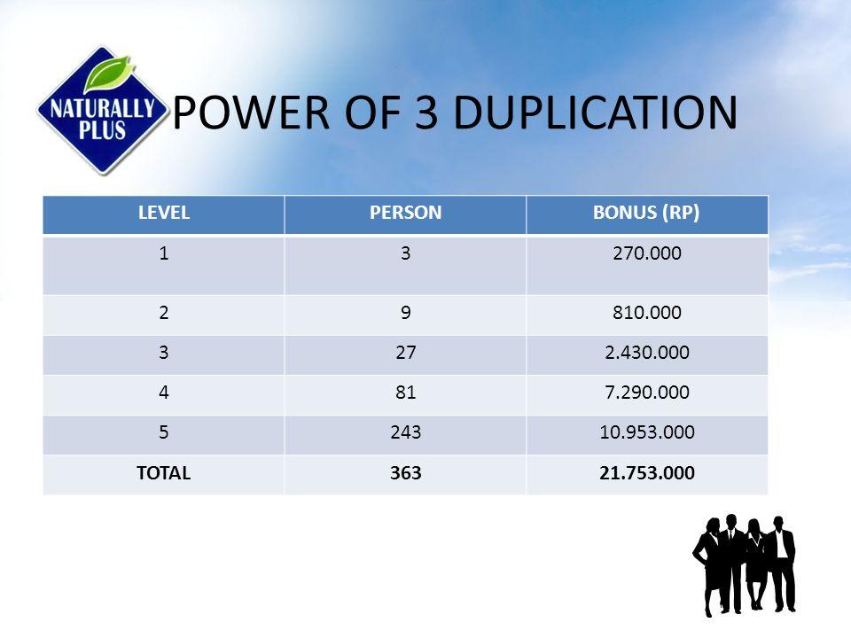 POWER OF 4 DUPLICATION LEVELPERSONBONUS (RP) 14360.000 2161.440.000 3645.760.000 425623.040.000 51.02446.080.000 TOTAL1.36476.680.000