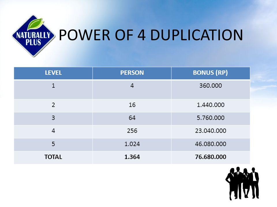 POWER OF 10 DUPLICATION LEVELPERSONBONUS (RP) 110900.000 21009.000.000 3100090.000.000 410.000900.000.000 5100.0004.500.000.000 TOTAL111.1105.499.900.000