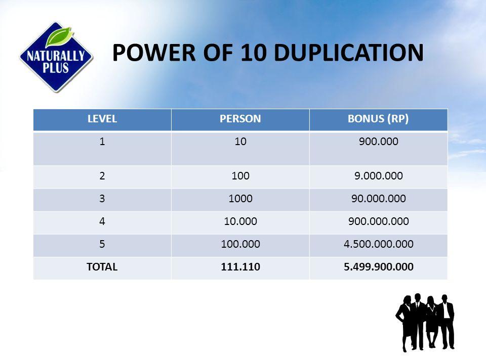 2.Sponsorship perfomance bonus (Bonus pasangan) Untuk direct recruit Kanan kiri arau atas bawah Anda