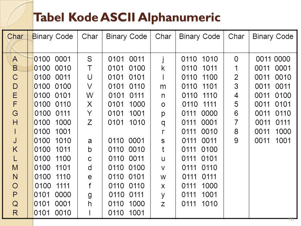 Tabel Kode ASCII Alphanumeric CharBinary CodeCharBinary CodeCharBinary CodeCharBinary Code ABCDEFGHIJKLMNOPQRABCDEFGHIJKLMNOPQR 0100 0001 0100 0010 01