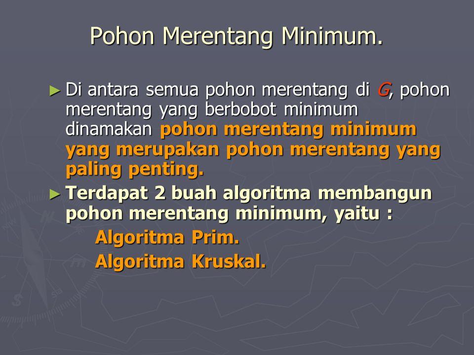 Pohon Merentang Minimum. ► Di antara semua pohon merentang di G, pohon merentang yang berbobot minimum dinamakan pohon merentang minimum yang merupaka