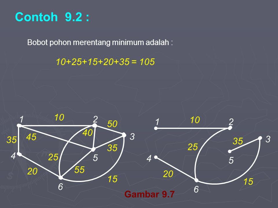 12 4 6 5 3 10 20 35 15 25 Contoh 9.2 : Bobot pohon merentang minimum adalah : 10+25+15+20+35 = 105 Gambar 9.7 12 4 6 5 3 10 20 35 15 55 45 40 50 35