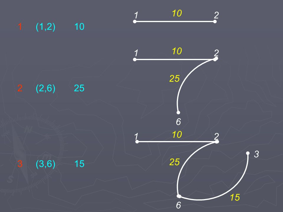 12 6 3 10 15 25 12 6 10 25 12 10 2 (2,6)25 3 (3,6)15 1 (1,2)10